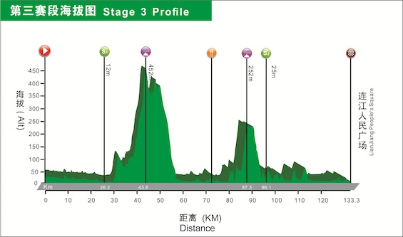 Stage 3 Altitude.jpg