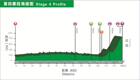 Stage 4  Altitude.jpg